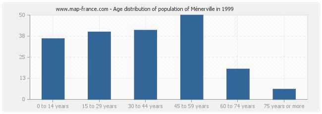 Age distribution of population of Ménerville in 1999