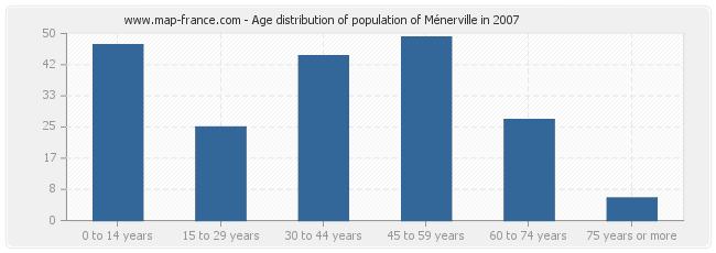 Age distribution of population of Ménerville in 2007