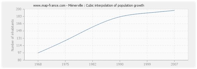 Ménerville : Cubic interpolation of population growth