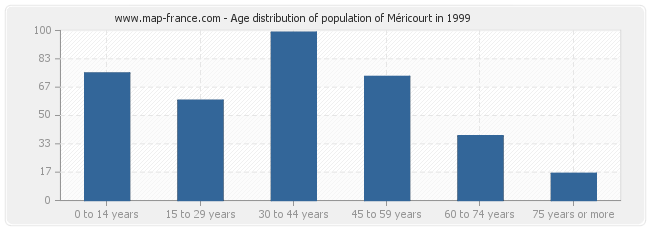 Age distribution of population of Méricourt in 1999