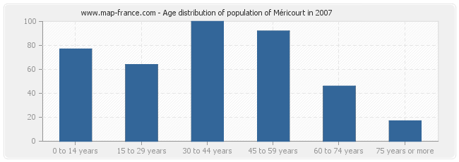 Age distribution of population of Méricourt in 2007