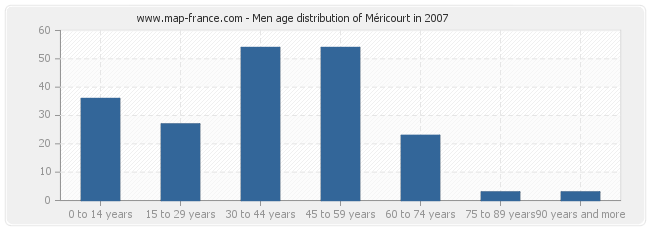 Men age distribution of Méricourt in 2007