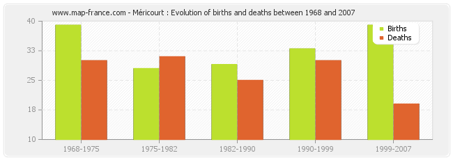 Méricourt : Evolution of births and deaths between 1968 and 2007