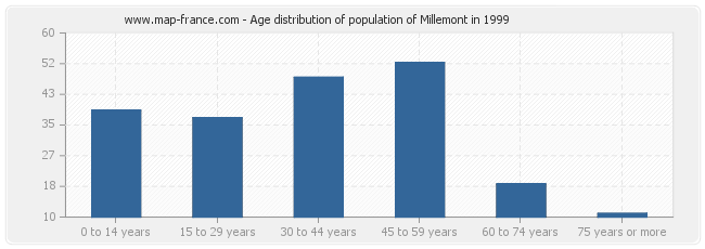 Age distribution of population of Millemont in 1999
