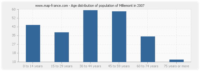 Age distribution of population of Millemont in 2007