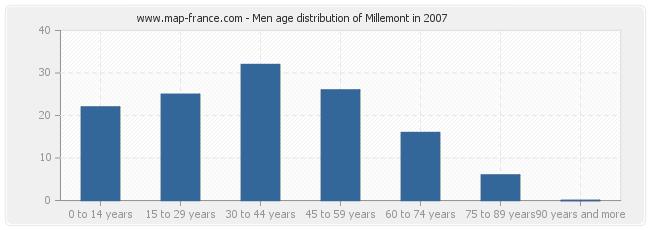 Men age distribution of Millemont in 2007