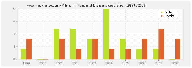 Millemont : Number of births and deaths from 1999 to 2008