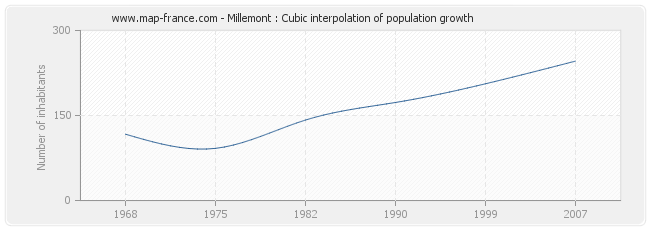 Millemont : Cubic interpolation of population growth