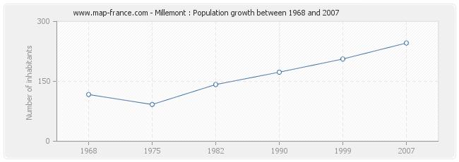 Population Millemont