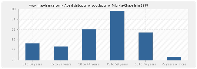Age distribution of population of Milon-la-Chapelle in 1999