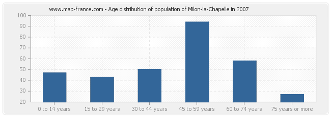 Age distribution of population of Milon-la-Chapelle in 2007