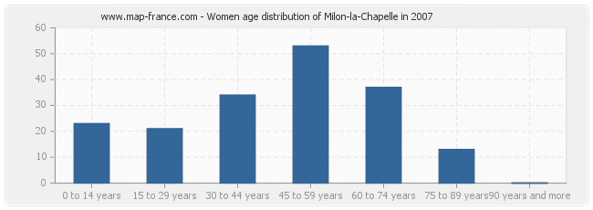 Women age distribution of Milon-la-Chapelle in 2007
