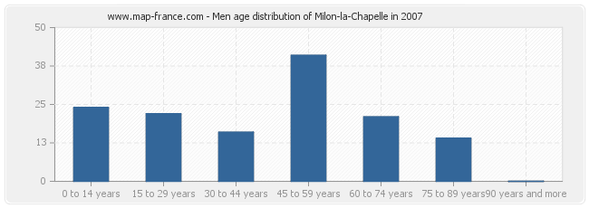 Men age distribution of Milon-la-Chapelle in 2007