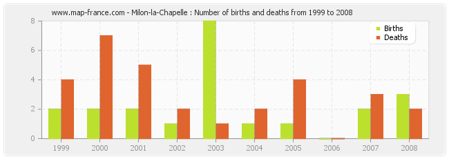 Milon-la-Chapelle : Number of births and deaths from 1999 to 2008