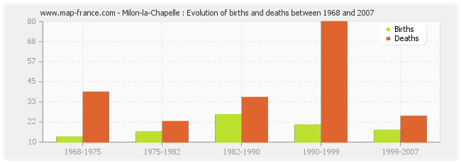 Milon-la-Chapelle : Evolution of births and deaths between 1968 and 2007