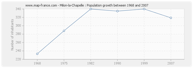 Population Milon-la-Chapelle