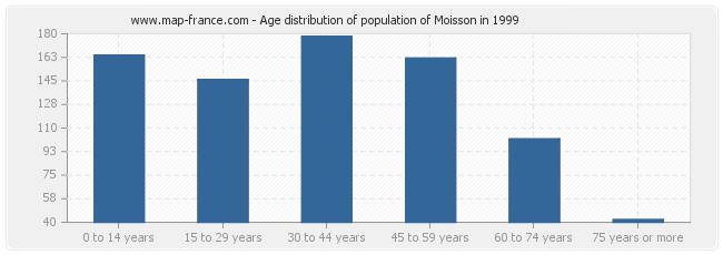 Age distribution of population of Moisson in 1999