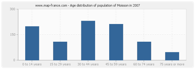 Age distribution of population of Moisson in 2007