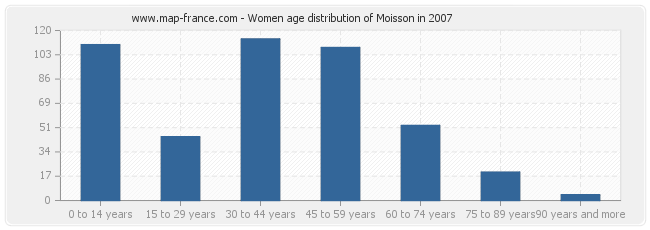 Women age distribution of Moisson in 2007