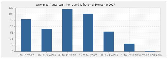 Men age distribution of Moisson in 2007