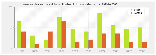 Moisson : Number of births and deaths from 1999 to 2008