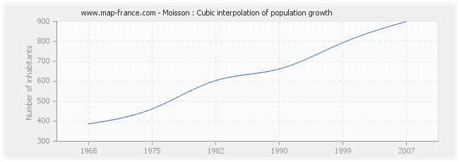 Moisson : Cubic interpolation of population growth
