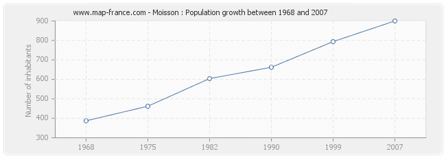 Population Moisson