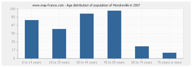 Age distribution of population of Mondreville in 2007