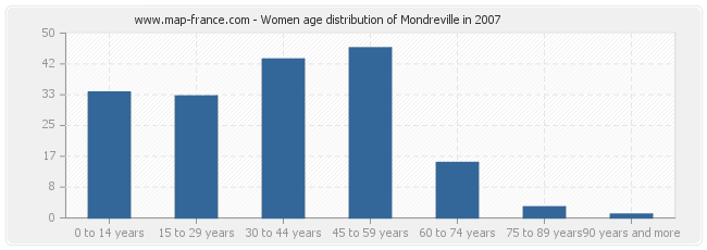 Women age distribution of Mondreville in 2007