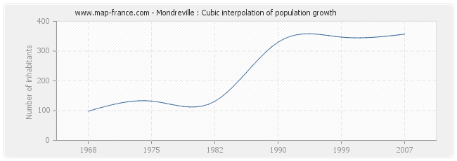 Mondreville : Cubic interpolation of population growth