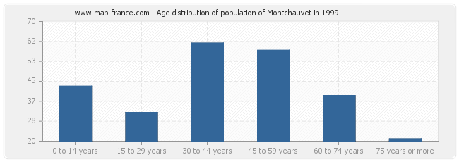Age distribution of population of Montchauvet in 1999