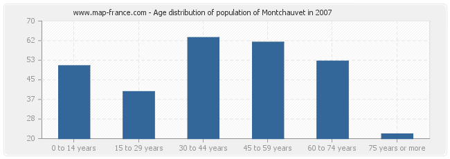 Age distribution of population of Montchauvet in 2007