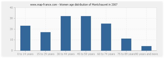 Women age distribution of Montchauvet in 2007