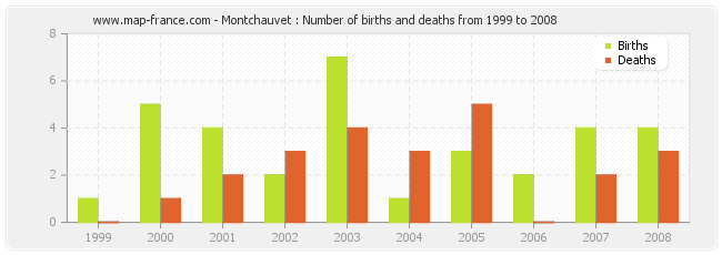 Montchauvet : Number of births and deaths from 1999 to 2008