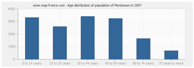 Age distribution of population of Montesson in 2007