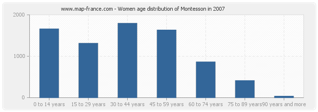 Women age distribution of Montesson in 2007