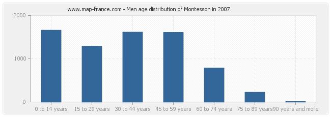 Men age distribution of Montesson in 2007