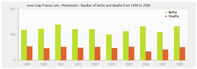 Montesson : Number of births and deaths from 1999 to 2008