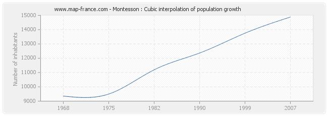 Montesson : Cubic interpolation of population growth