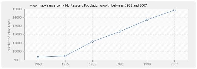 Population Montesson