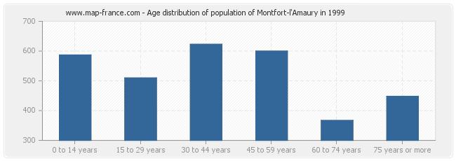 Age distribution of population of Montfort-l'Amaury in 1999