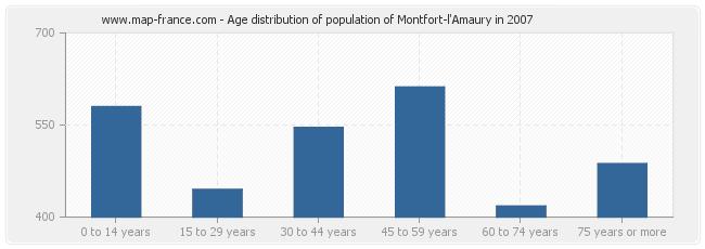 Age distribution of population of Montfort-l'Amaury in 2007