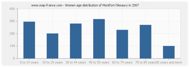 Women age distribution of Montfort-l'Amaury in 2007