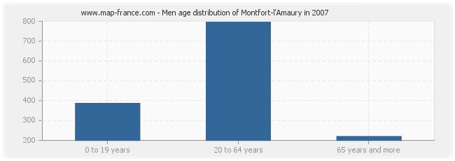 Men age distribution of Montfort-l'Amaury in 2007