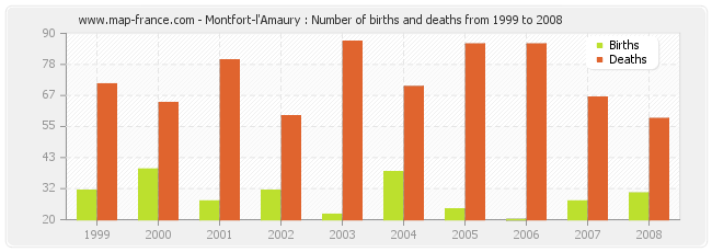 Montfort-l'Amaury : Number of births and deaths from 1999 to 2008