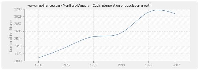 Montfort-l'Amaury : Cubic interpolation of population growth