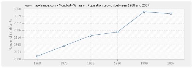 Population Montfort-l'Amaury