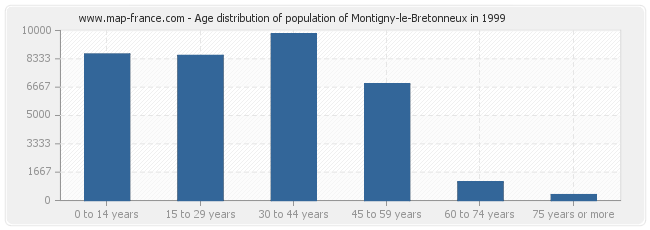Age distribution of population of Montigny-le-Bretonneux in 1999