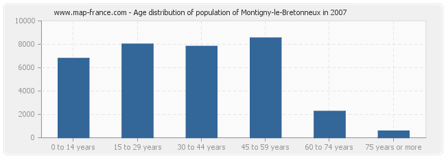 Age distribution of population of Montigny-le-Bretonneux in 2007