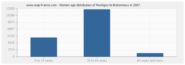 Women age distribution of Montigny-le-Bretonneux in 2007